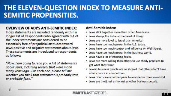 The eleven question index the ADL used to measure anti-semitic propensities.