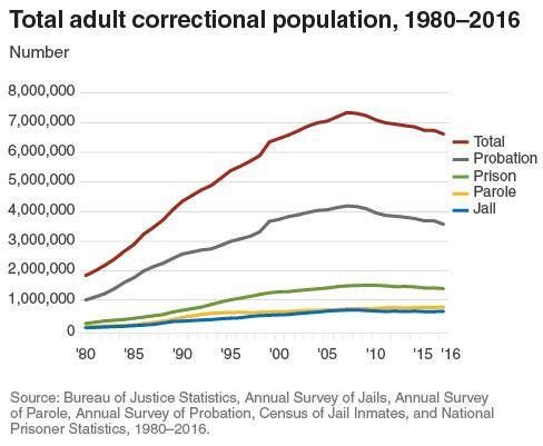 Total adult correctional population 1980-2016.  We have over 1.2 million people in prisons, and another 600,000 or more in jails. As you see in the chart, we have well over 6 million in the system in one form or another.
