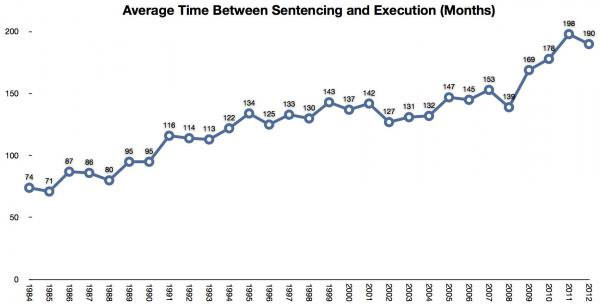 It takes an average of almost 16 years from sentencing to execution.