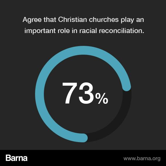 73% agree that Christian churches play an inportant role in racial reconciliation