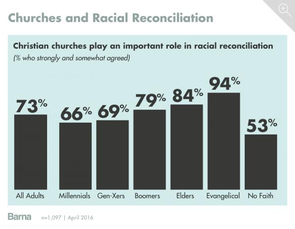 Barna Group Survey of Christian Churches influence of Racial Reconciliation by age group