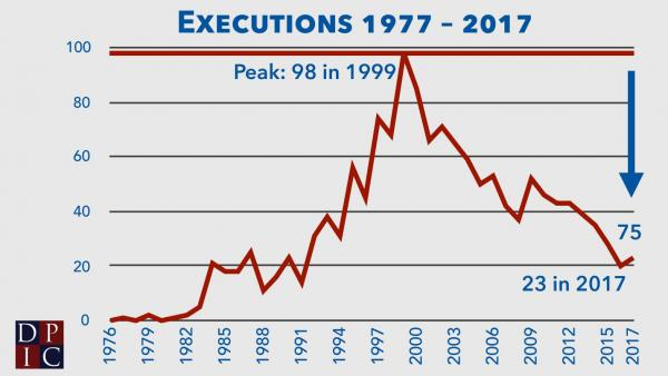 Very few murderers are being executed!