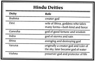Hindu deities and their roles
