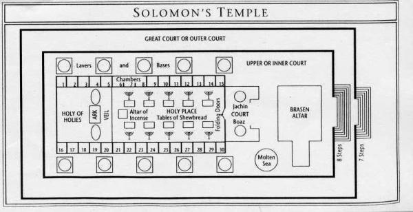 The inside layout of Solomon's Temple