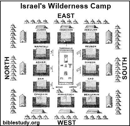 Camp setup of Israel in the Wilderness.