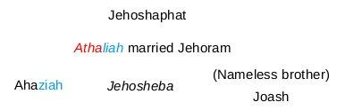The nameless brother of Ahariah and Jehosheba:  Joash was Jehoram's son by a woman other than Athaliah per Septuagint 2 Kngs 11:2 LXX