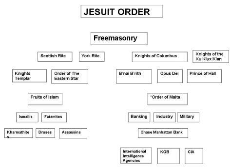 Graph of Freemasonry / Jesuit Order