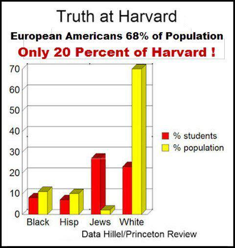 Jews are massively over-represented at Harvard, just like in the financial sector.