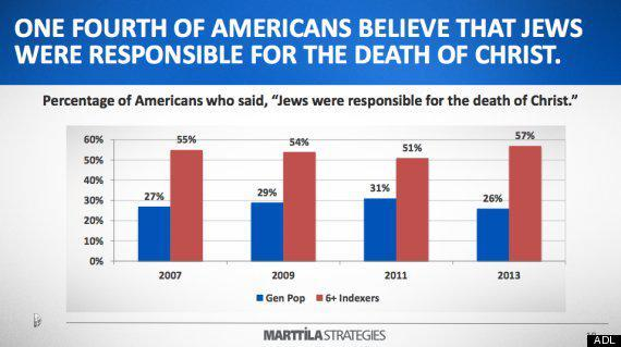 According to the ADL, they say that in the year 2013, only 26% of Americans believed that Jews were responsible for the death of Christ.