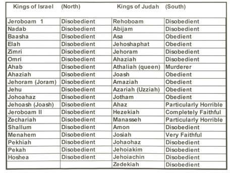 Kings of Israel and Judah